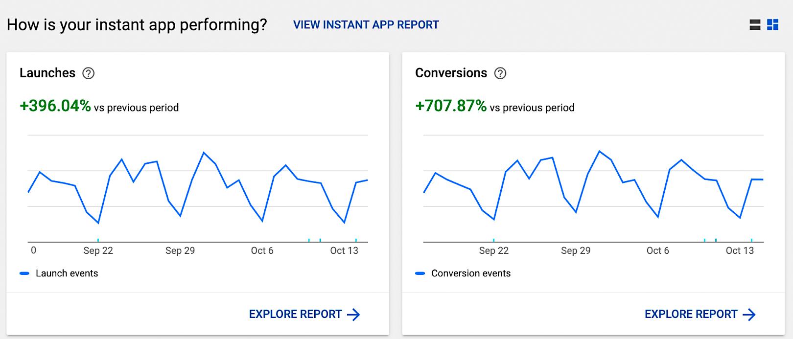 Grafieken van het openen van de PostNL Instant App en het downloaden van de daadwerkelijke app