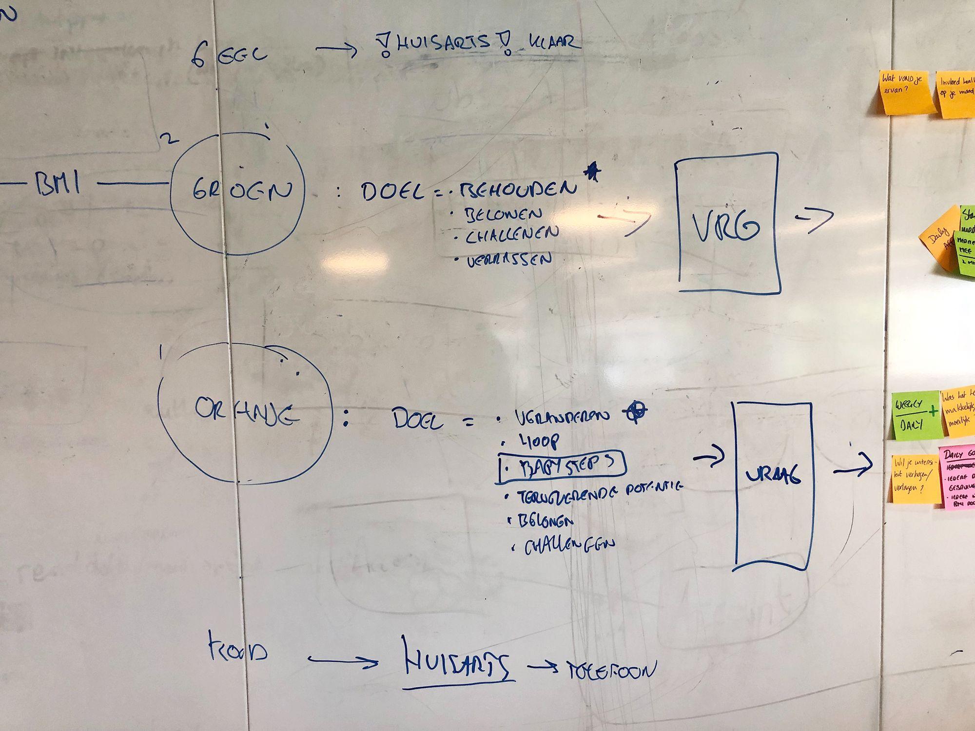 Whiteboard met een getekende flow van de BMI-meter