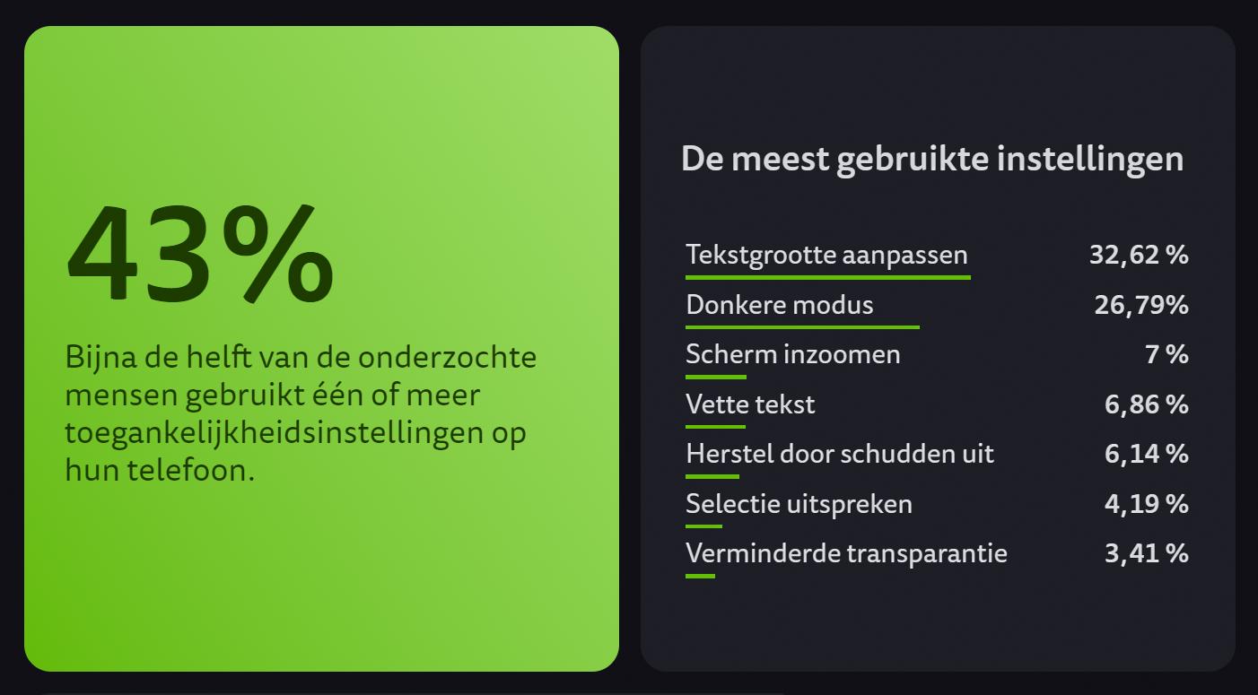 Percentages van het gebruik van toegankelijkheidsinstellingen in mobiele apps